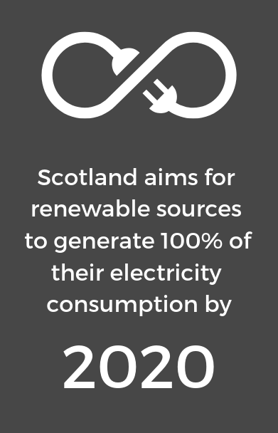 Dark grey background with text Scotland aims for renewable sources to generate 100% of electricity by 2020