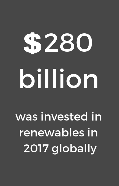 Dark grey background with text 280 billion dollars was invested in renewables in 2017 globally
