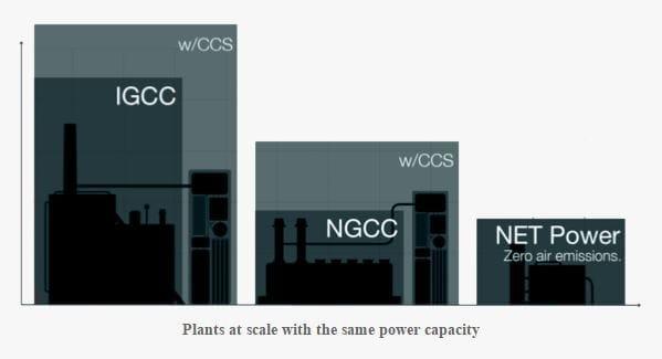 netpower plant comparison