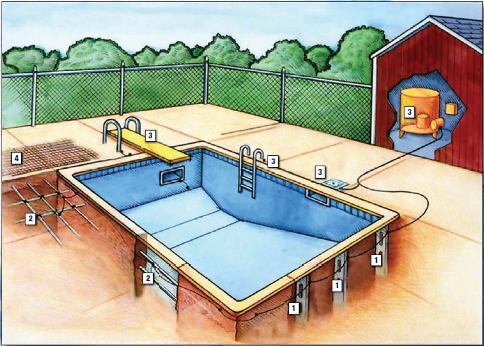 Inground Pool Wiring And Bonding Electrical Wiring
