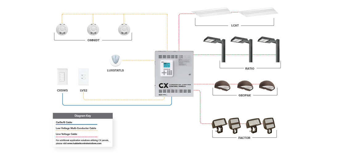 CX Commercial Lighting Control Panels System | Hubbell Control SolutionsHubbell