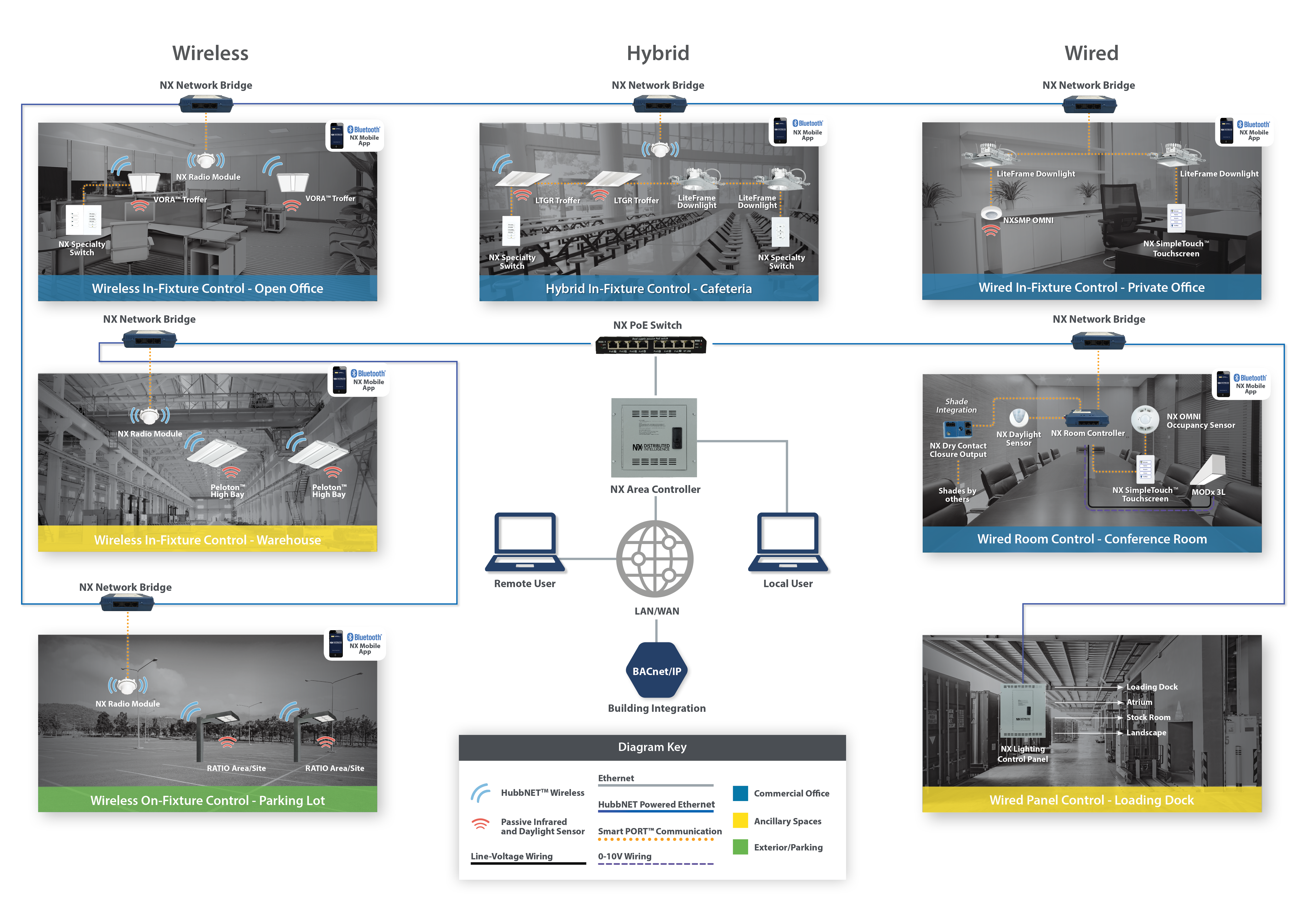 Nx Distributed Intelligence Hubbell Control Solutions